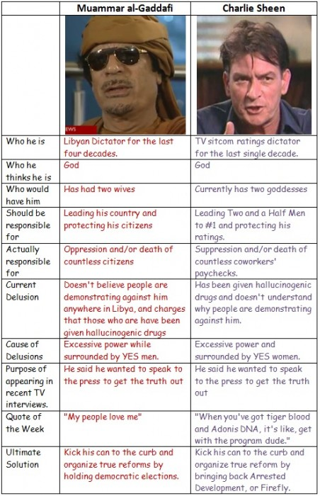 Charlie Sheen And Muammar Gaddafi Quotes Charlie Sheen vs Muammar